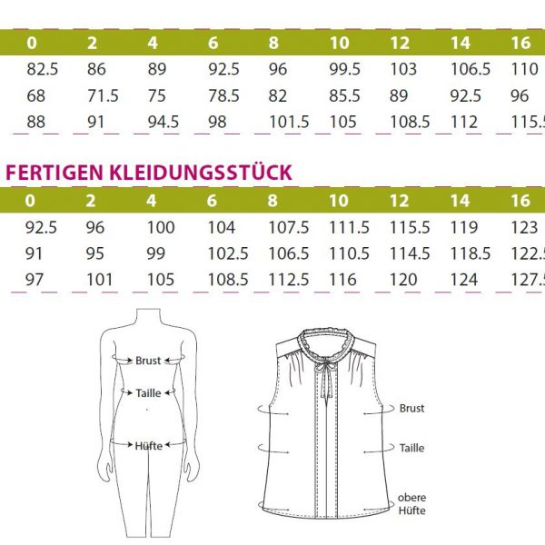 Vienna Top (Ebook von Itch to Stitch, deutsche Version im Näh-Connection Shop)